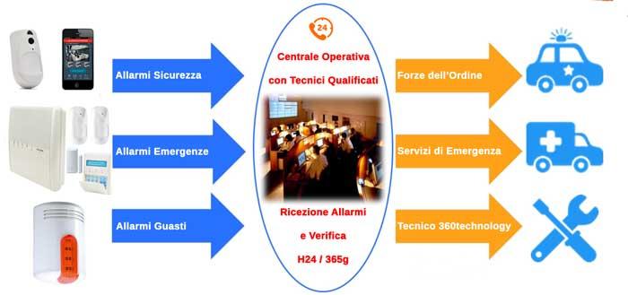 Centrale Operativa 360technology